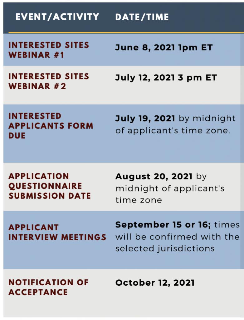 BSC App Timeline